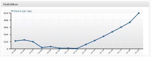 Statistik 2009-10-19